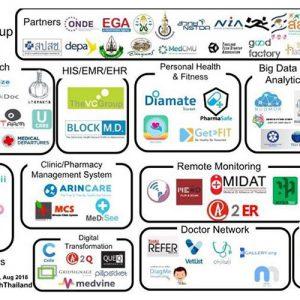Health Tech ทางเลือกของผู้ให้และผู้รับบริการสุขภาพ