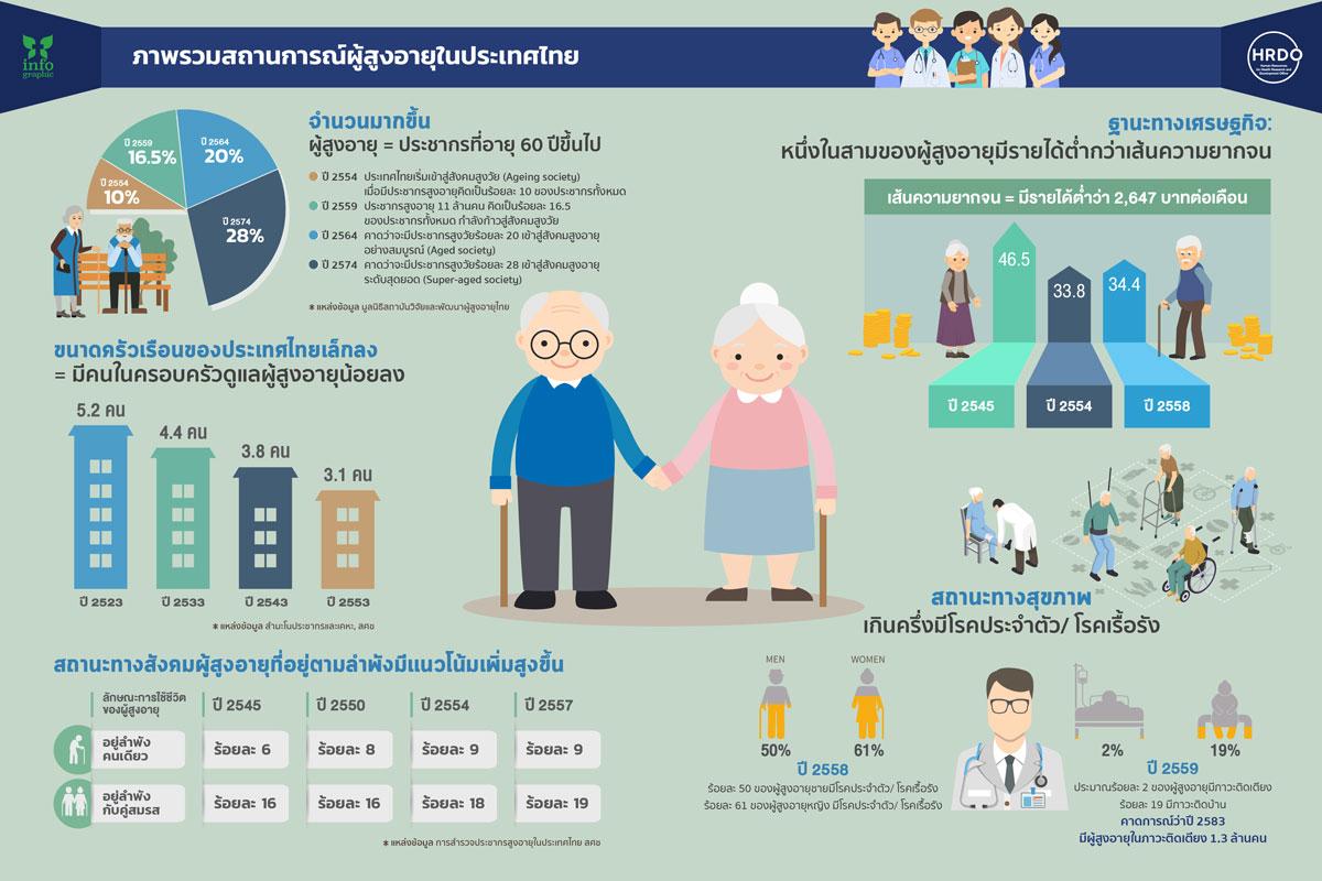 ภาพรวมสถานการณ์ผู้สูงอายุในประเทศไทย