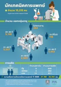 นักเทคนิคการแพทย์