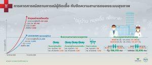 คาดการณ์การระบาดของโควิคในไทย