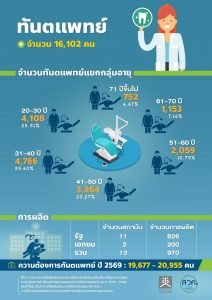 จำนวนทันตแพทย์ในประเทศไทย