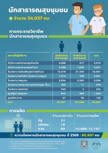 จำนวนนักสาธารณสุขชุมชนในประเทศไทย