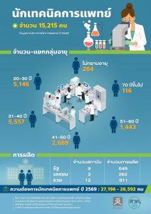 จำนวนนักเทคนิคการแพย์ในประเทศไทย