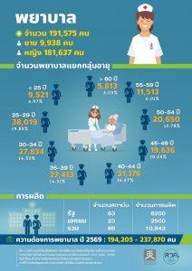 จำนวนพยาบาลในประเทศไทย