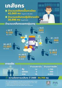 จำนวนเภสัชกรในประเทศไทย