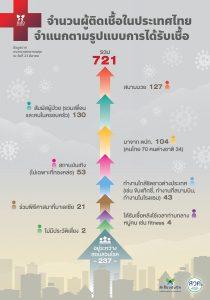 สาเหตุการติดเชืื้อในประเทศไทย