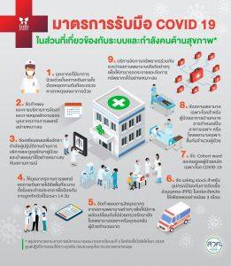 สถานการณ์โควิด ในระบบสุขภาพโลก