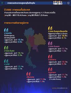 ภาพรวมประชากรสูงอายุในปัจจุบัน