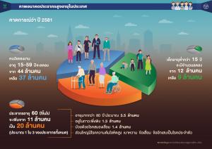 ภาพอนาคตประชากรสูงอายุในประเทศไทย