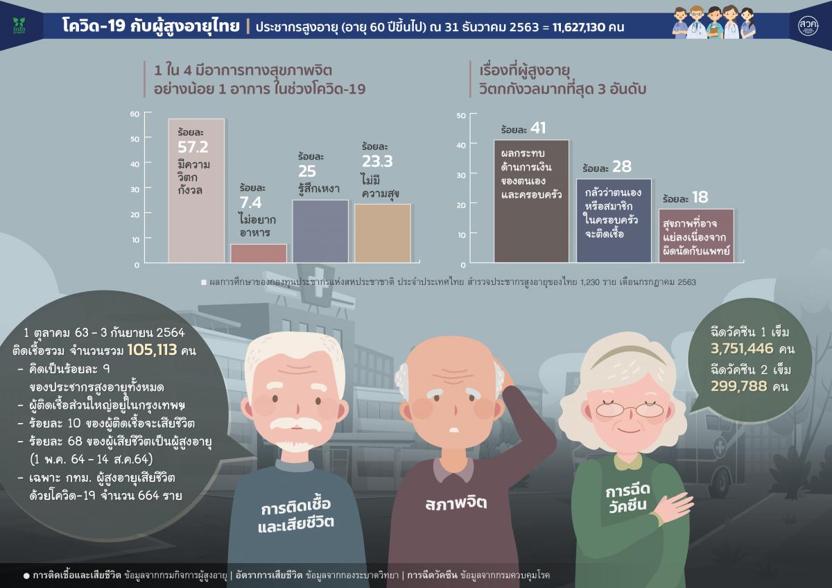 โควิด -19 กับผู้สูงอายุไทย